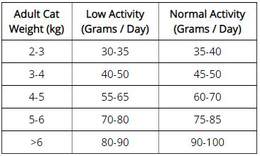 Astragalus Well-Being Senior Cat Food Feeding guide