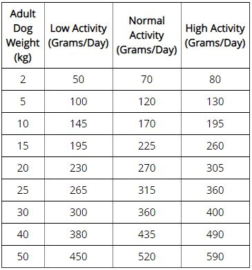 Lotus Leaf Weight Control - Regular Adult Dog overweight dogs feeding guide