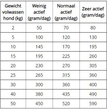Lotus Leaf Weight Control gewichtscontrole volwassen honden