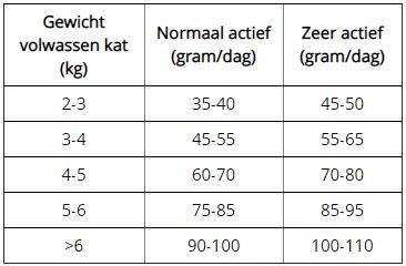 Kattenvoer gewichtscontrole volwassen katten Lotus Leaf Weight Control.